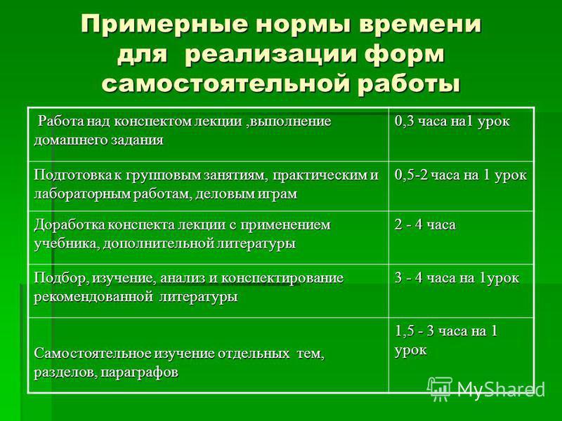 Примерные нормы времени для реализации форм самостоятельной работы Работа над конспектом лекции,выполнение домашнего задания Работа над конспектом лекции,выполнение домашнего задания 0,3 часа на 1 урок Подготовка к групповым занятиям, практическим и