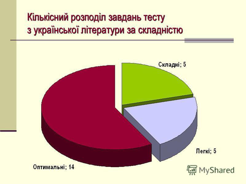 Кількісний розподіл завдань тесту з української літератури за складністю