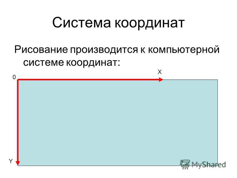 Система координат Рисование производится к компьютерной системе координат: X Y 0