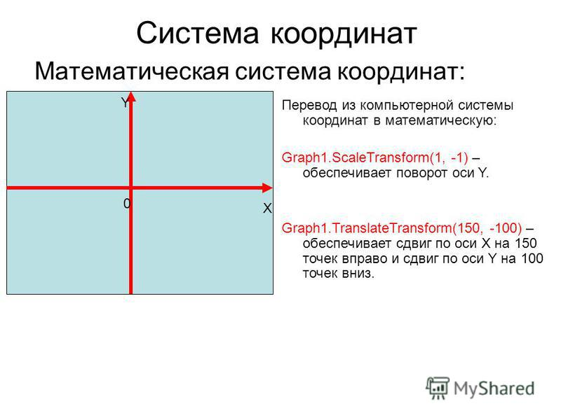 Система координат Математическая система координат: X Y 0 Перевод из компьютерной системы координат в математическую: Graph1.ScaleTransform(1, -1) – обеспечивает поворот оси Y. Graph1.TranslateTransform(150, -100) – обеспечивает сдвиг по оси X на 150