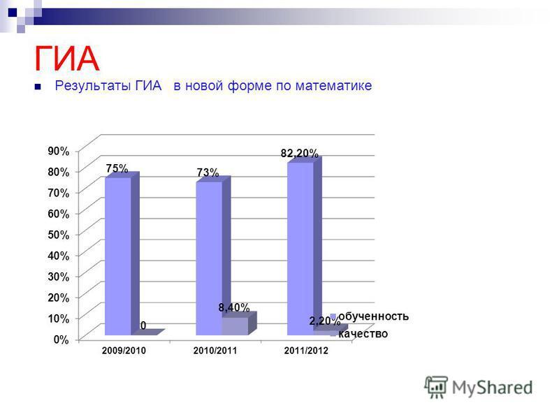 ГИА Результаты ГИА в новой форме по математике