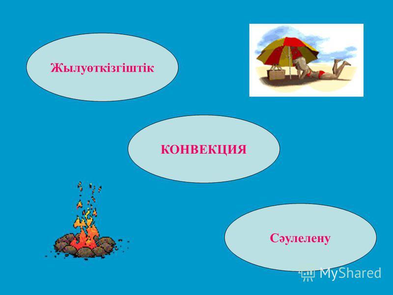 Жылуөткізгіштік КОНВЕКЦИЯ Сәулелену