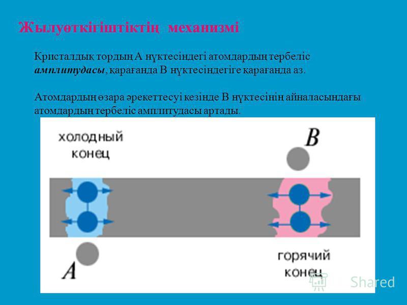 Жылуөткігіштіктің механизмі Кристалдық тордың А нүктесіндегі атомдардың тербеліс амплитудасы, қарағанда В нүктесіндегіге қарағанда аз. Атомдардың өзара әрекеттесуі кезінде В нүктесінің айналасындағы атомдардың тербеліс амплитудасы артады.