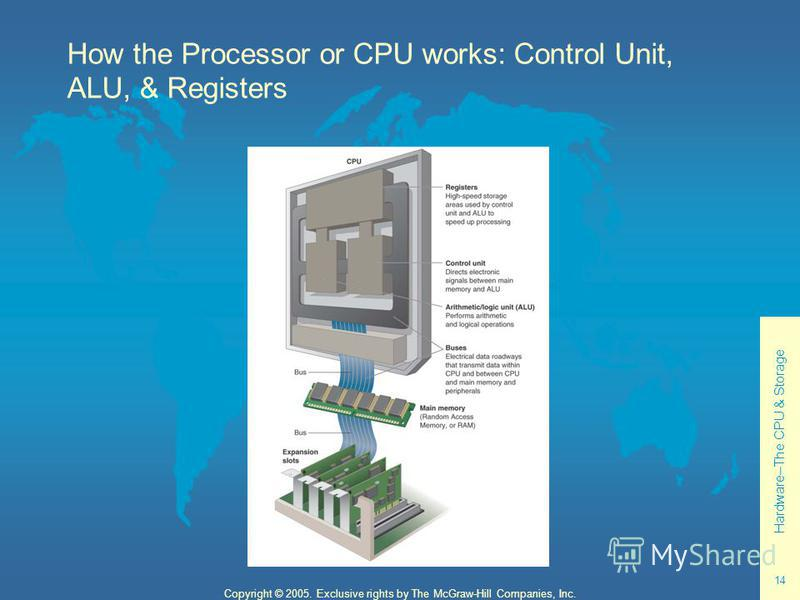 Hardware--The CPU & Storage 14 Copyright © 2005. Exclusive rights by The McGraw-Hill Companies, Inc. How the Processor or CPU works: Control Unit, ALU, & Registers