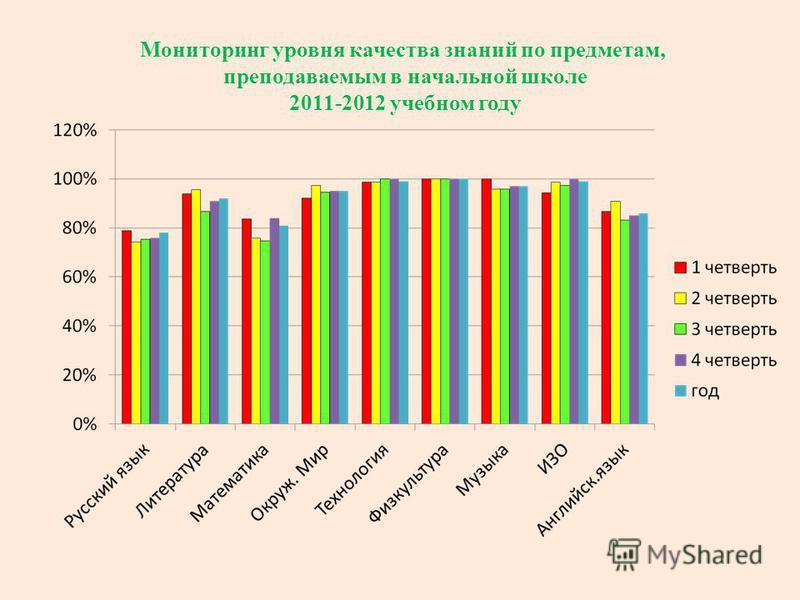 Мониторинг уровня качества знаний по предметам, преподаваемым в начальной школе 2011-2012 учебном году