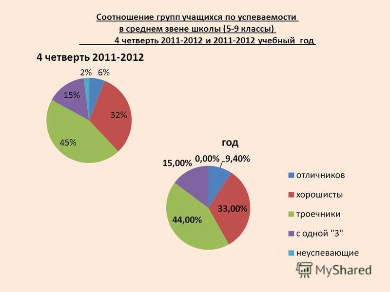 Соотношение групп учащихся по успеваемости в среднем звене школы (5-9 классы) 4 четверть 2011-2012 и 2011-2012 учебный год