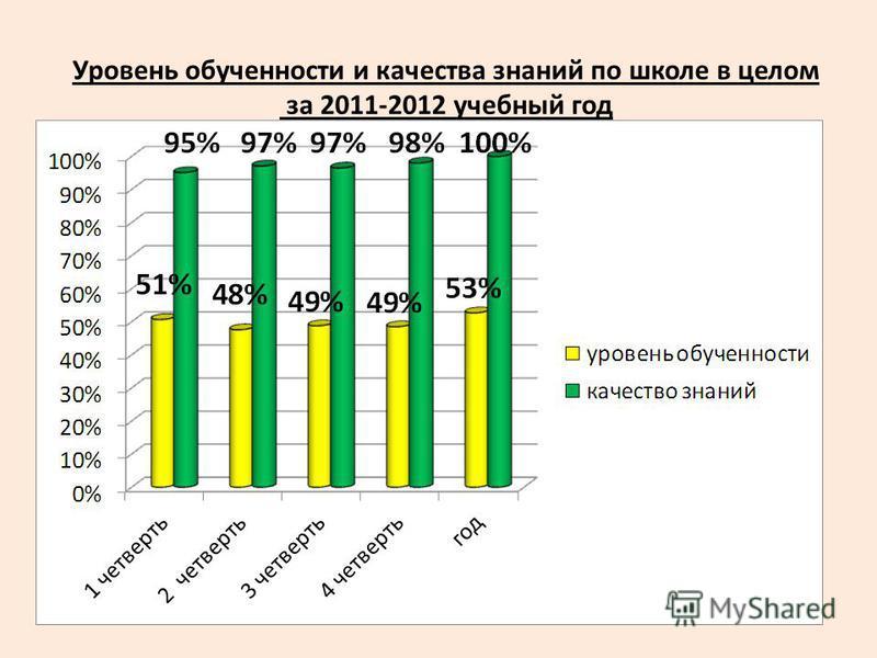 Уровень обученности и качества знаний по школе в целом за 2011-2012 учебный год