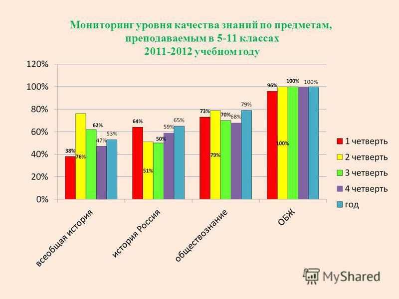 Мониторинг уровня качества знаний по предметам, преподаваемым в 5-11 классах 2011-2012 учебном году