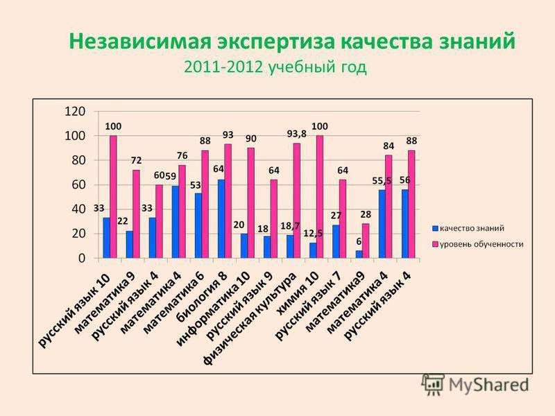 Независимая экспертиза качества знаний 2011-2012 учебный год