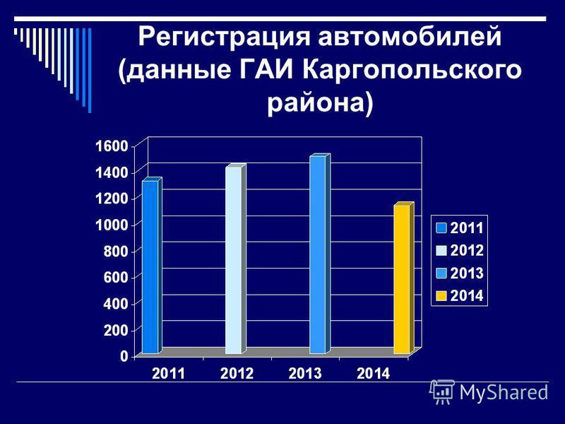 Регистрация автомобилей (данные ГАИ Каргопольского района)