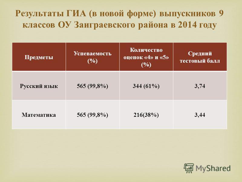 Предметы Успеваемость (%) Количество оценок «4» и «5» (%) Средний тестовый балл Русский язык 565 (99,8%)344 (61%)3,74 Математика 565 (99,8%)216(38%)3,44 Результаты ГИА ( в новой форме ) выпускников 9 классов ОУ Заиграевского района в 2014 году