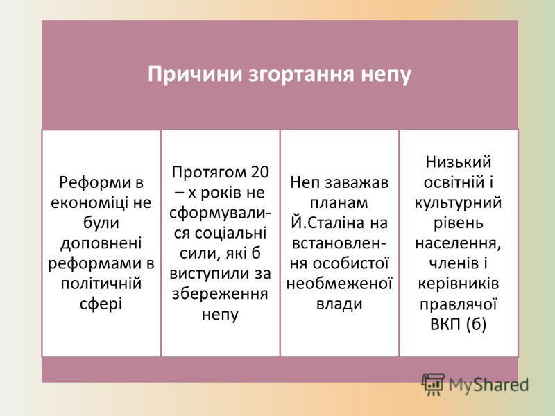 Причини згортання непу Низький освітній і культурний рівень населення, членів і керівників правлячої ВКП (б) Неп заважав планам Й.Сталіна на встановлен- ня особистої необмеженої влади Протягом 20 – х років не сформували- ся соціальні сили, які б вист