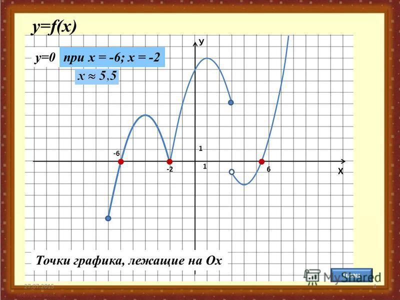 27.07.20154 У Х 1 1 План у=f(x) y=0 Точки графика, лежащие на Oх -6 -26 при х = -6; x = -2