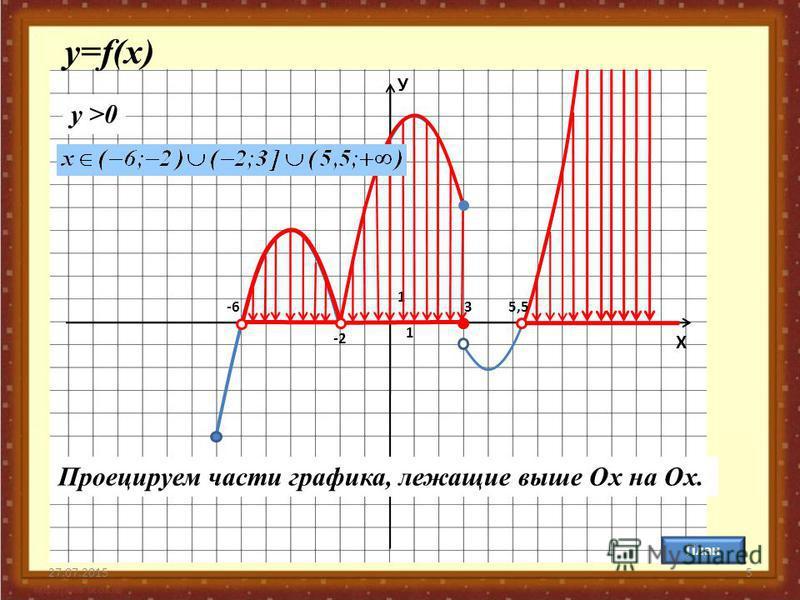 27.07.20155 У Х 1 1 План у=f(x) y >0 -6 -2 35,5 Проецируем части графика, лежащие выше Ох на Ох.