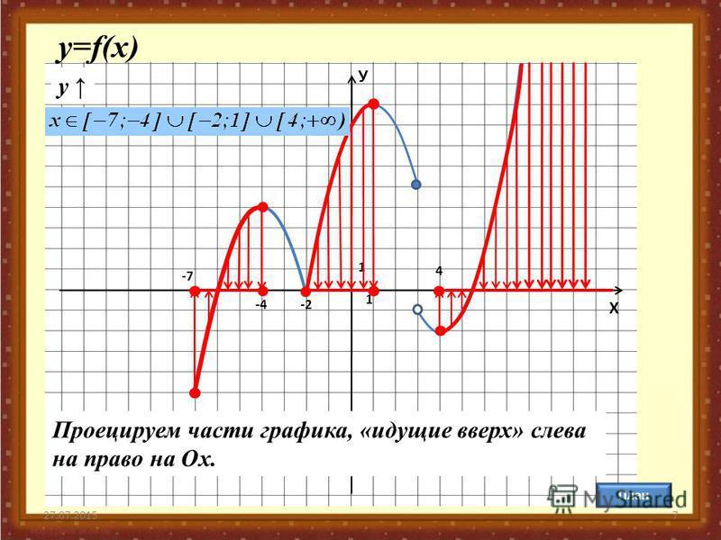 27.07.20157 У Х 1 1 План у=f(x) y Проецируем части графика, «идущие вверх» слева на право на Ох. -7-7 -4-4-2-2 4