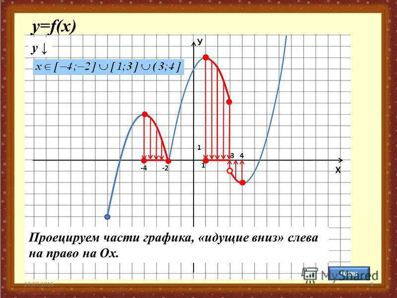 27.07.20158 У Х 1 1 План у=f(x) y Проецируем части графика, «идущие вниз» слева на право на Ох. -4-4-2-2 34