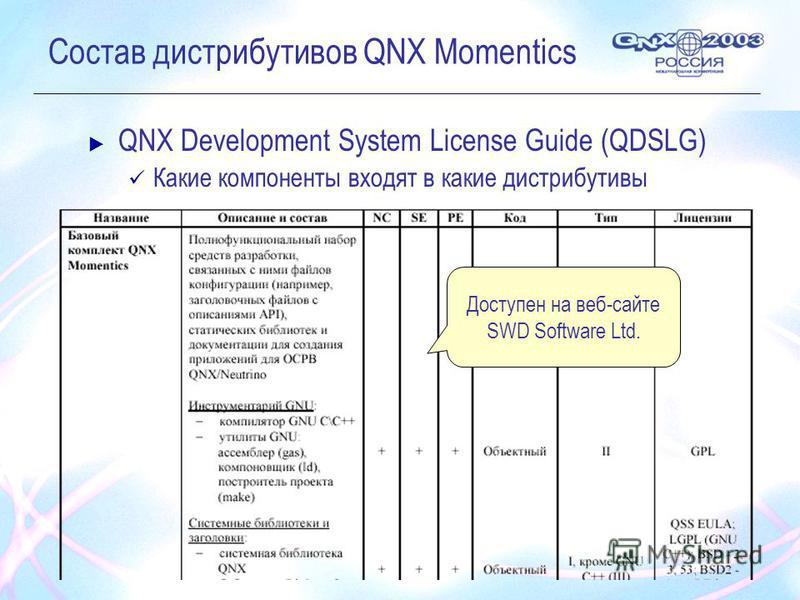 Состав дистрибутивов QNX Momentics QNX Development System License Guide (QDSLG) Какие компоненты входят в какие дистрибутивы Доступен на веб-сайте SWD Software Ltd.