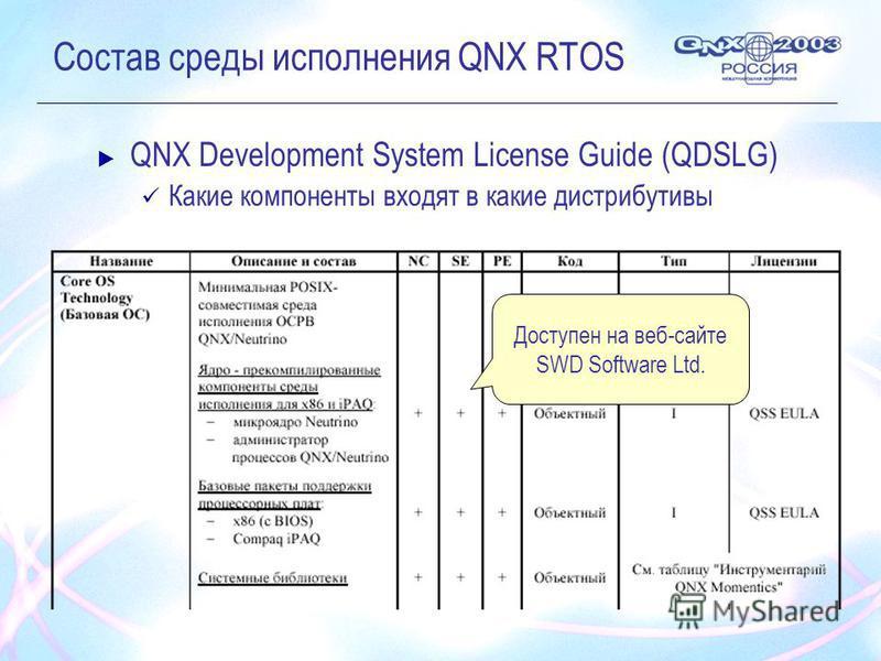 Состав среды исполнения QNX RTOS QNX Development System License Guide (QDSLG) Какие компоненты входят в какие дистрибутивы Доступен на веб-сайте SWD Software Ltd.