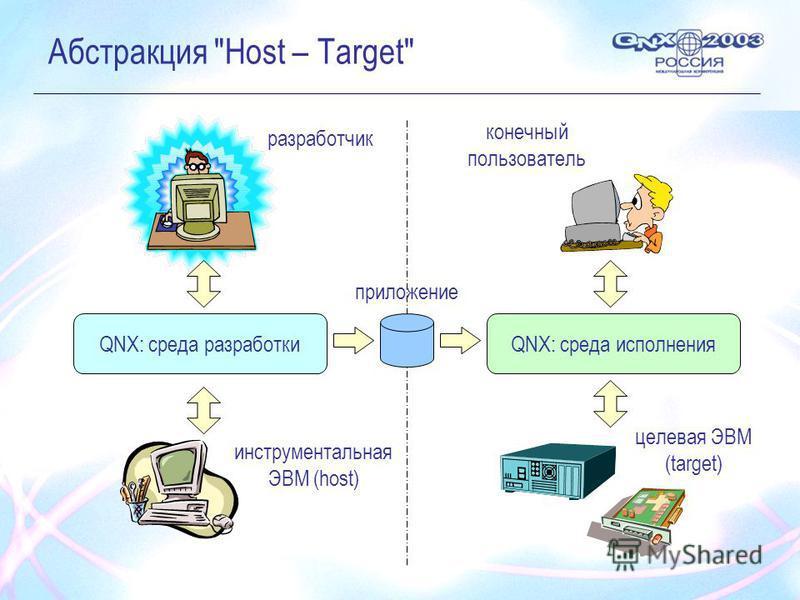 Абстракция Host – Target разработчик конечный пользователь QNX: среда разработкиQNX: среда исполнения инструментальная ЭВМ (host) целевая ЭВМ (target) приложение