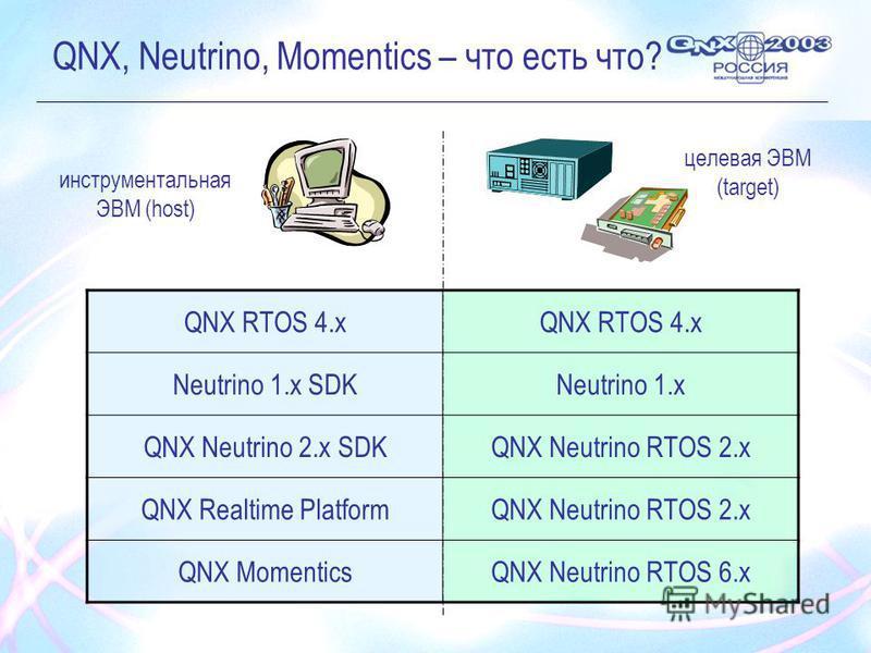 QNX, Neutrino, Momentics – что есть что? инструментальная ЭВМ (host) целевая ЭВМ (target) QNX RTOS 4. x Neutrino 1. x SDKNeutrino 1. x QNX Neutrino 2. x SDKQNX Neutrino RTOS 2. x QNX Realtime PlatformQNX Neutrino RTOS 2. x QNX MomenticsQNX Neutrino R