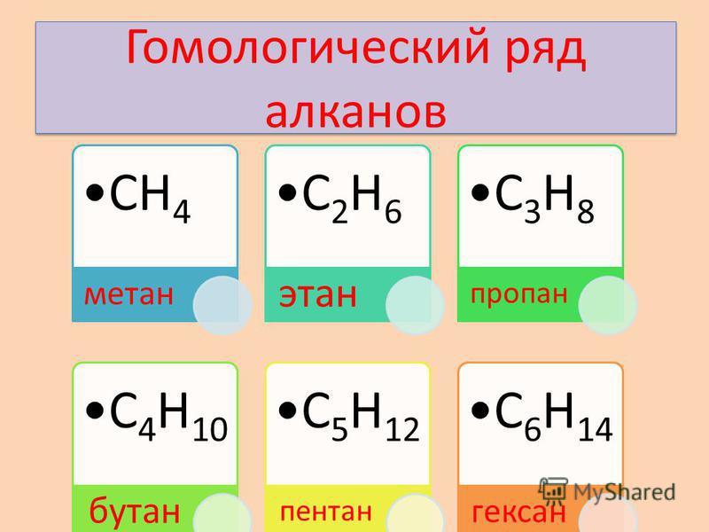Гомологический ряд алканов СН4 метан С2Н6 этан С3Н8 пропан С4Н1 0 бутан С5Н1 2 пентан С6Н1 4 гексан