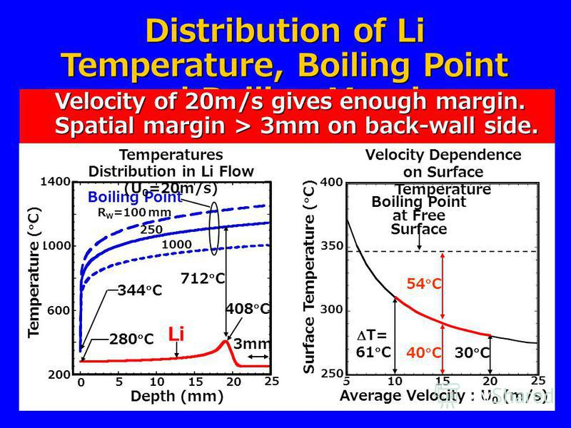Distribution of Li Temperature, Boiling Point and Boiling Margin Velocity of 20m/s gives enough margin. Velocity of 20m/s gives enough margin. Spatial margin > 3mm on back-wall side. Spatial margin > 3mm on back-wall side. 200 25 1000 600 1400 201510