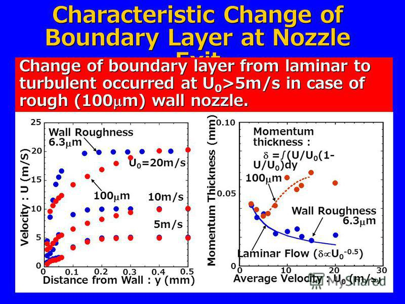 Characteristic Change of Boundary Layer at Nozzle Exit Change of boundary layer from laminar to turbulent occurred at U 0 >5m/s in case of rough (100 m) wall nozzle. Velocity : U (m/S) 0 5 10 15 20 25 0 0.1 0.2 0.3 0.4 0.5 Distance from Wall : y (mm)