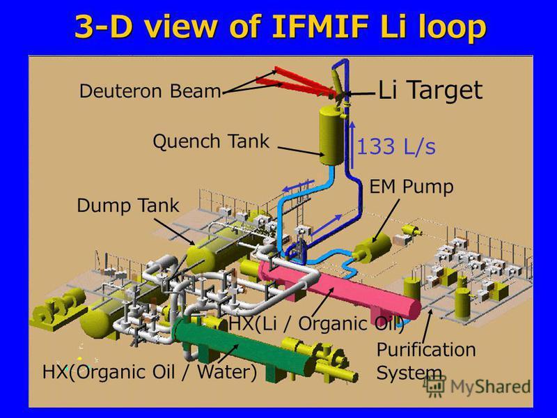 3-D view of IFMIF Li loop Quench Tank Deuteron Beam Li Target EM Pump HX(Li / Organic Oil) Dump Tank HX(Organic Oil / Water) Purification System 133 L/s