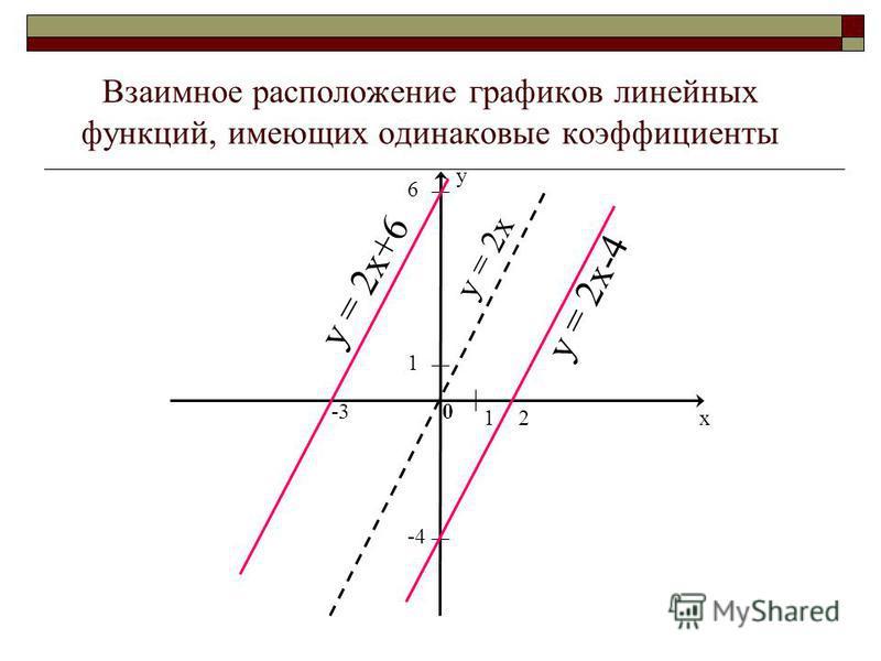 Кошка изображена отрезками прямых. Их можно рассматривать как графики линейных функций, имеющими различный наклон к оси ОХ. Следовательно, графики отличаются угловыми коэффициентами, обозначенными К1, К2, К3, К4, К5, К6, К7. Необходимо сравнить их зн