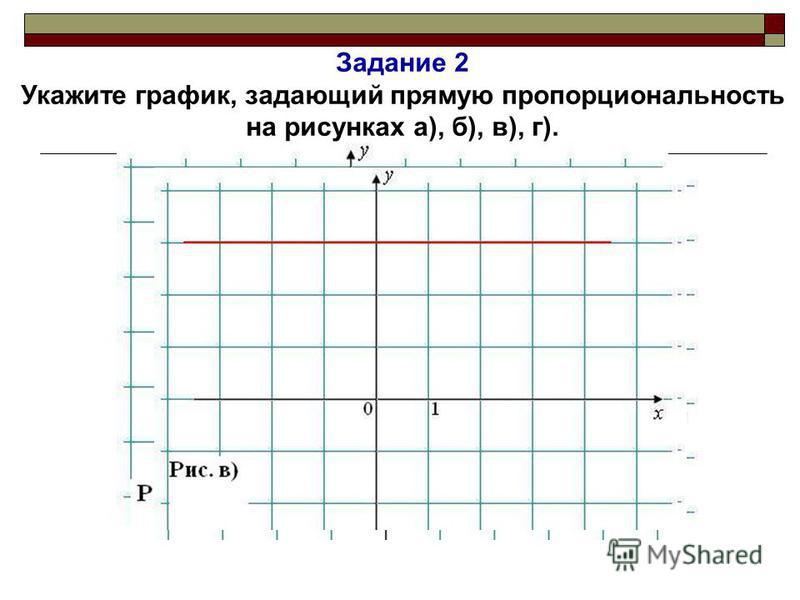 I. Проверка изученного материала по теме Задание 1 Какие из функций, заданные формулой, являются прямой пропорциональностью: