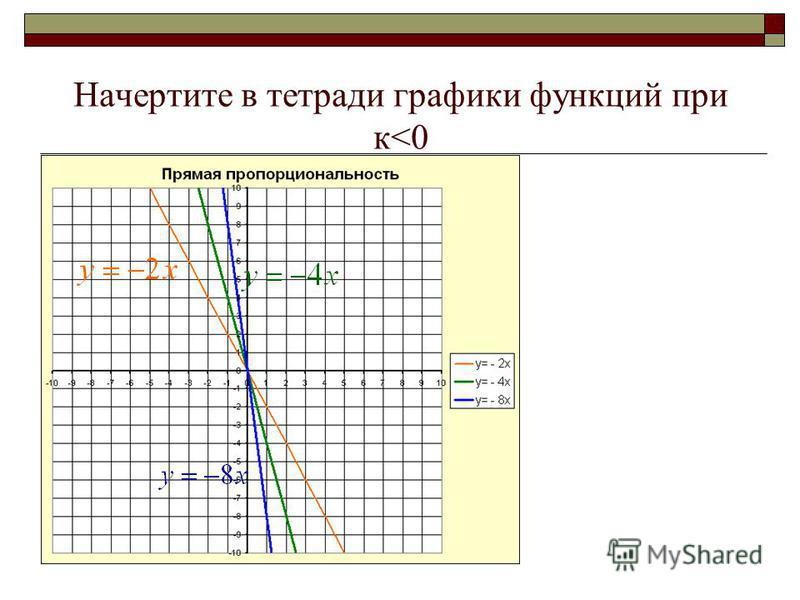 Начертите в тетради графики функций при к>0