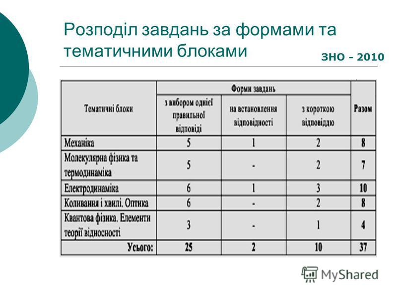 Розподіл завдань за формами та тематичними блоками ЗНО - 2010