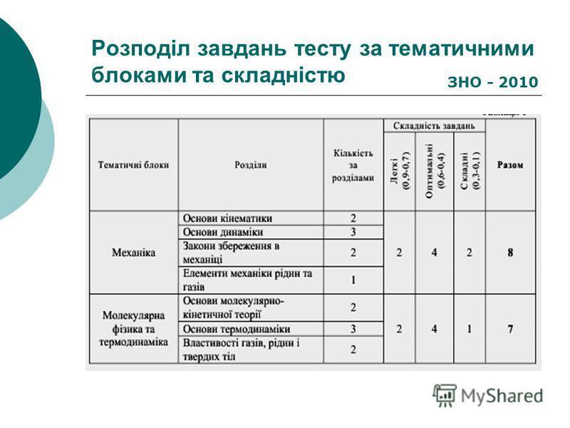 Розподіл завдань тесту за тематичними блоками та складністю ЗНО - 2010