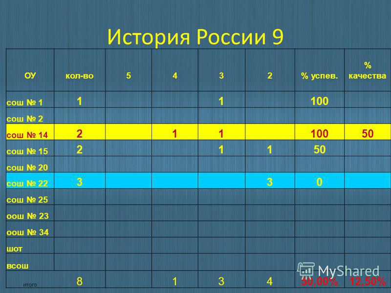 История России 9 ОУкол-во 5432% успев. % качества сош 1 1 1 100 сош 2 сош 14 2 11 10050 сош 15 2 1150 сош 20 сош 22 3 30 сош 25 ош 23 ош 34 шот всош итого 8 13450,00%12,50%