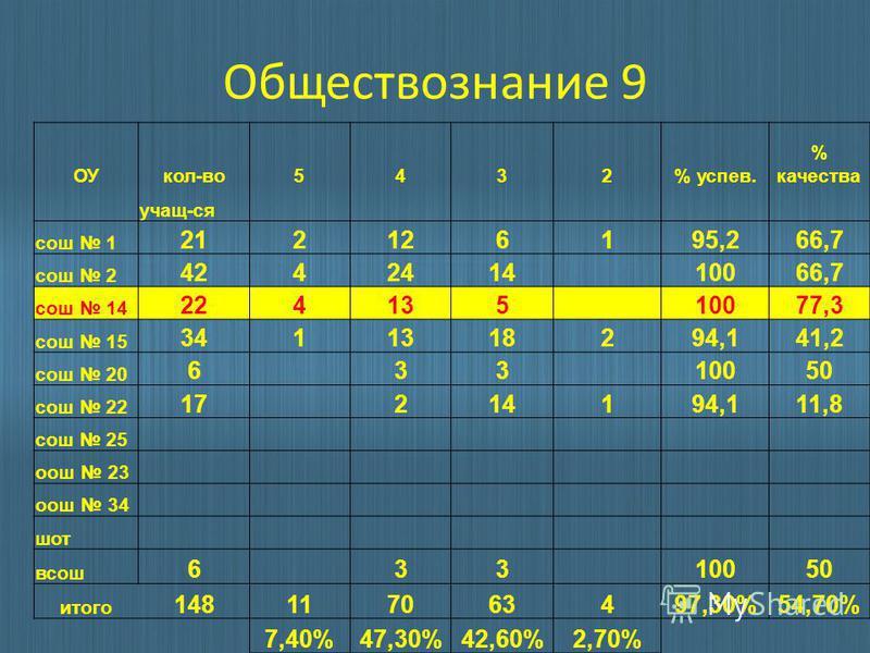 Обществознание 9 ОУкол-во 5432% успев. % качества учащ-ся сош 1 212126195,266,7 сош 2 4242414 10066,7 сош 14 224135 10077,3 сош 15 3411318294,141,2 сош 20 6 33 10050 сош 22 17 214194,111,8 сош 25 ош 23 ош 34 шот всош 6 33 10050 итого 148117063497,30%