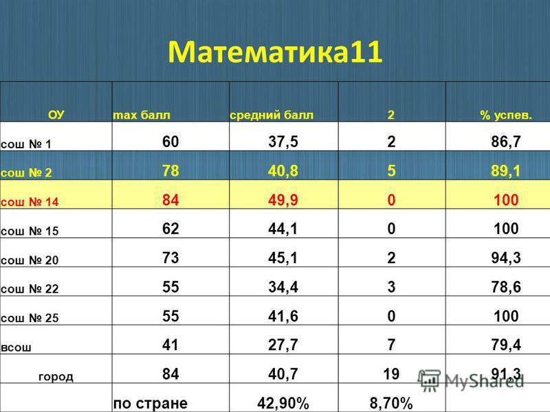 Математика 11 ОУmax балл средний балл 2% успев. сош 1 6037,5286,7 сош 2 7840,8589,1 сош 14 8449,90100 сош 15 6244,10100 сош 20 7345,1294,3 сош 22 5534,4378,6 сош 25 5541,60100 всош 4127,7779,4 город 8440,71991,3 по стране 42,90%8,70%