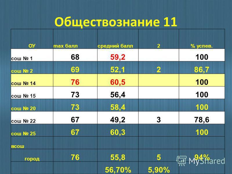 Обществознание 11 ОУmax балл средний балл 2% успев. сош 1 6859,2 100 сош 2 6952,1286,7 сош 14 7660,5 100 сош 15 7356,4 100 сош 20 7358,4 100 сош 22 6749,2378,6 сош 25 6760,3 100 всош город 7655,8594% 56,70%5,90%