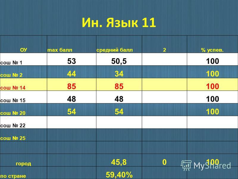 Ин. Язык 11 ОУmax балл средний балл 2% успев. сош 1 5350,5 100 сош 2 4434 100 сош 14 85 100 сош 15 48 100 сош 20 54 100 сош 22 сош 25 город 45,80100 по стране 59,40%