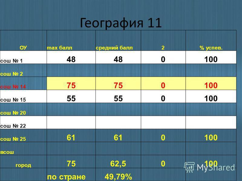География 11 ОУmax балл средний балл 2% успев. сош 1 48 0100 сош 2 сош 14 75 0100 сош 15 55 0100 сош 20 сош 22 сош 25 61 0100 всош город 7562,50100 по стране 49,79%