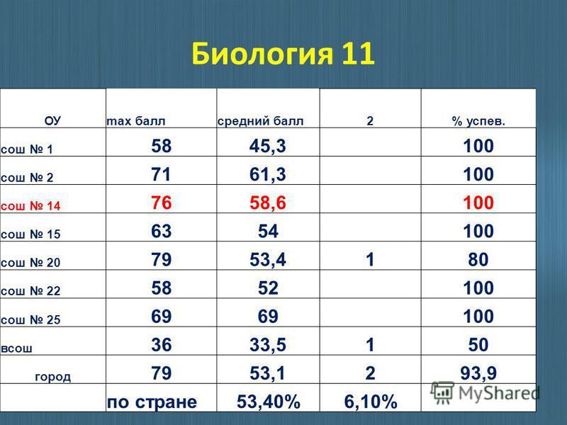 Биология 11 ОУmax балл средний балл 2% успев. сош 1 5845,3 100 сош 2 7161,3 100 сош 14 7658,6 100 сош 15 6354 100 сош 20 7953,4180 сош 22 5852 100 сош 25 69 100 всош 3633,5150 город 7953,1293,9 по стране 53,40%6,10%