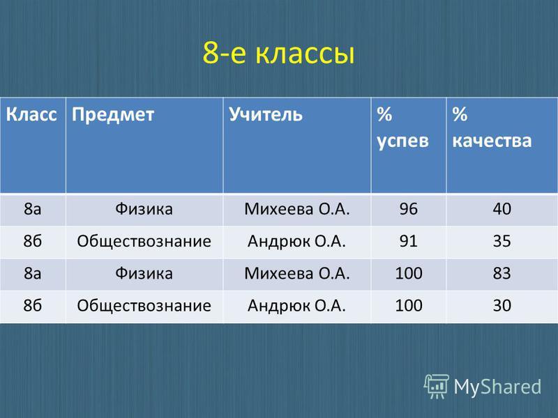 8-е классы Класс Предмет Учитель% успев % качества 8 а ФизикаМихеева О.А.9640 8 б ОбществознаниеАндрюк О.А.9135 8 а ФизикаМихеева О.А.10083 8 б ОбществознаниеАндрюк О.А.10030