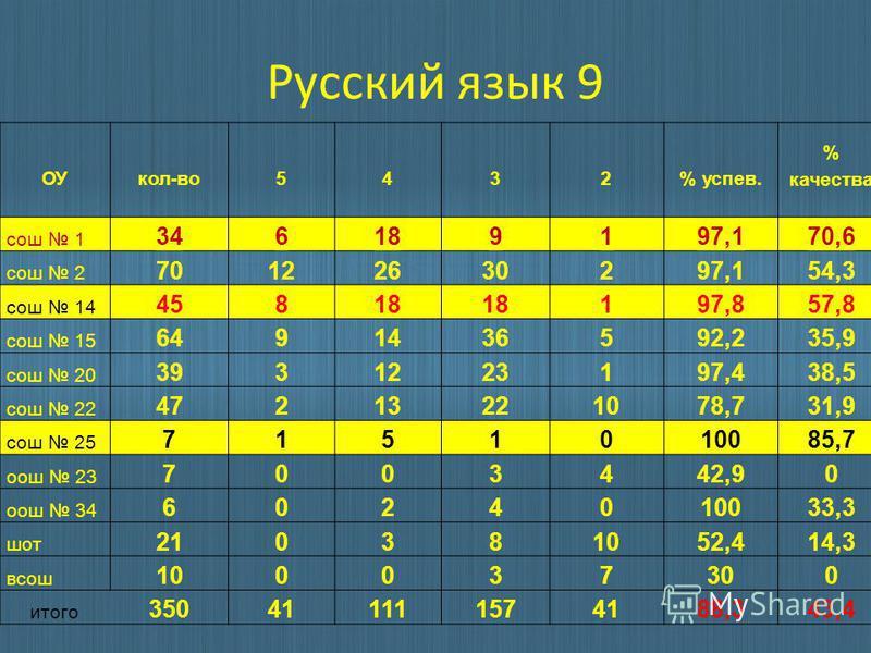 Русский язык 9 ОУкол-во 5432% успев. % качества сош 1 346189197,170,6 сош 2 70122630297,154,3 сош 14 45818 197,857,8 сош 15 6491436592,235,9 сош 20 3931223197,438,5 сош 22 47213221078,731,9 сош 25 7151010085,7 ош 23 7003442,90 ош 34 6024010033,3 шот