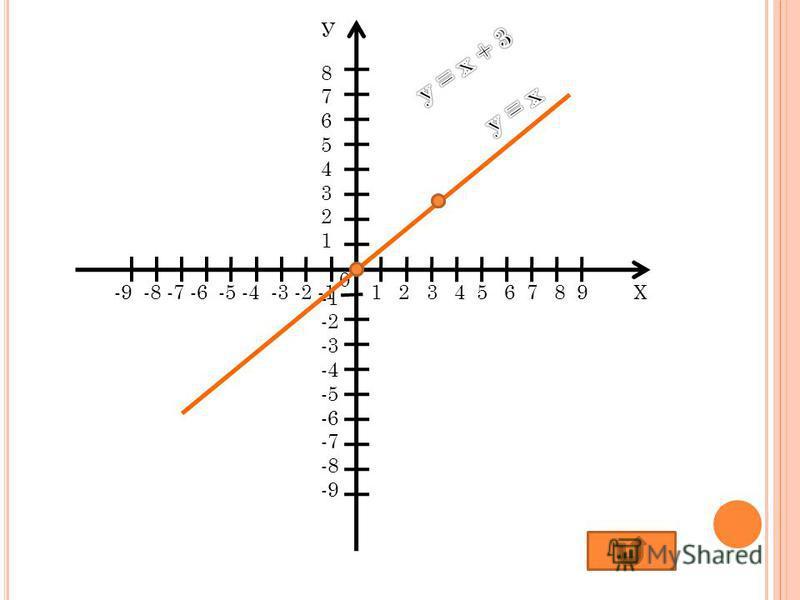 Х У 0 8765432187654321 -2 -3 -4 -5 -6 -7 -8 -9 1 2 3 4 5 6 7 8 9-9 -8 -7 -6 -5 -4 -3 -2 -1