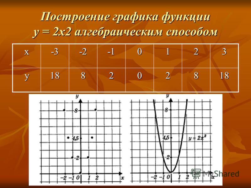 Построение графика функции у = 2 х 2 алгебраическим способом x-3-20123 y188202818