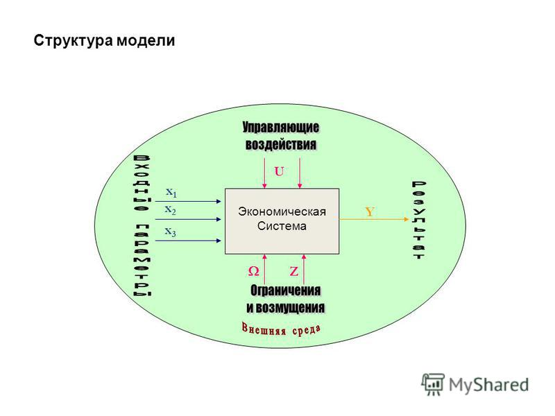 Структура модели х 1 х 1 х 2 х 2 х 3 х 3 Y Экономическая Система Z U