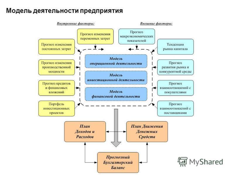 Модель деятельности предприятия