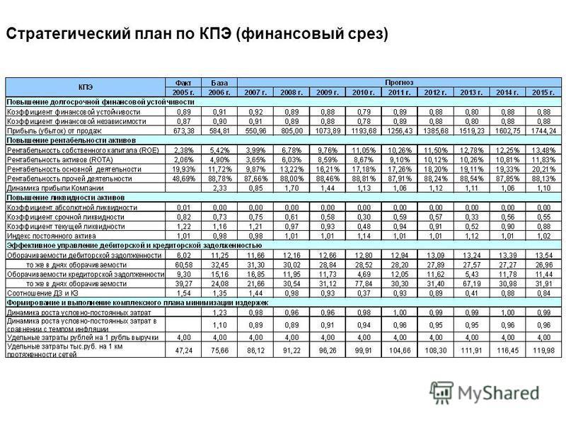Стратегический план по КПЭ (финансовый срез)