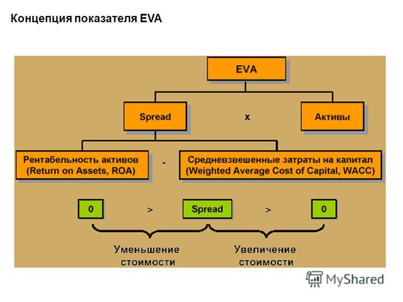 Концепция показателя EVA