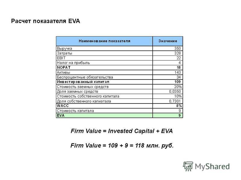 Расчет показателя EVA Firm Value = Invested Capital + EVA Firm Value = 109 + 9 = 118 млн. руб.