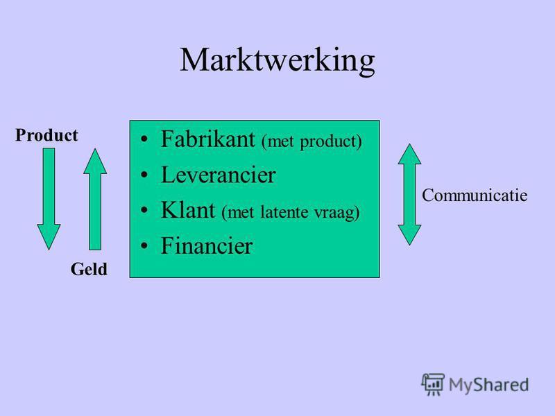 Marktwerking Fabrikant (met product) Leverancier Klant (met latente vraag) Financier Geld Product Communicatie